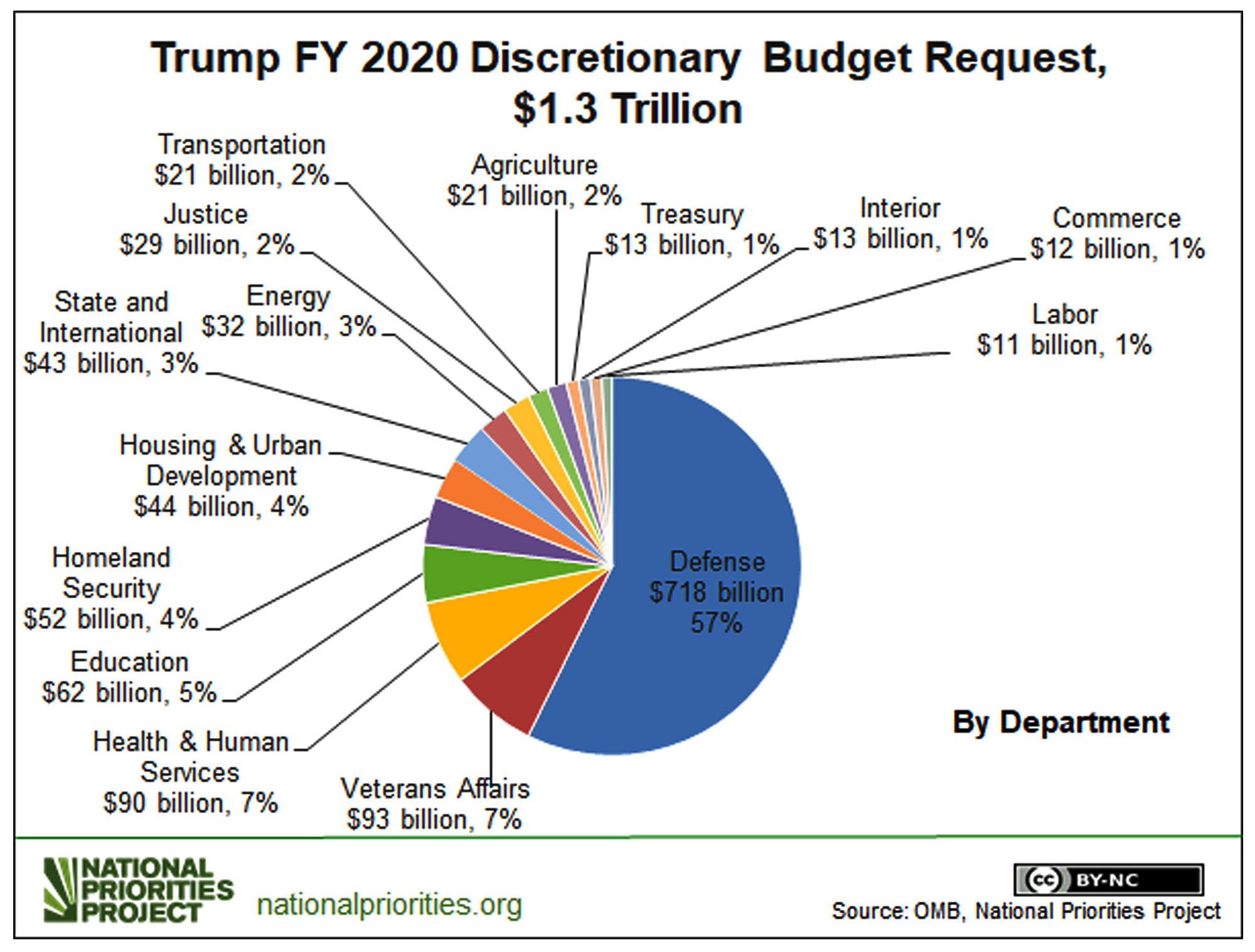 2020 Discretionary Budget Pie copy